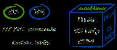 VSdocman infodiagram
